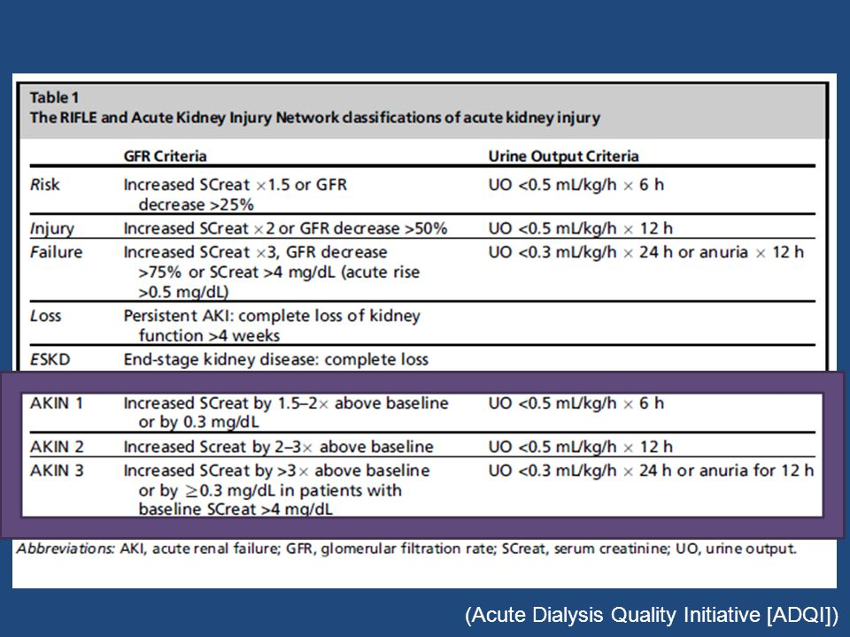 (Acute Dialysis Quality Initiative [ADQI])
